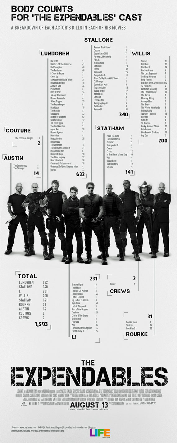 expendables-body-count