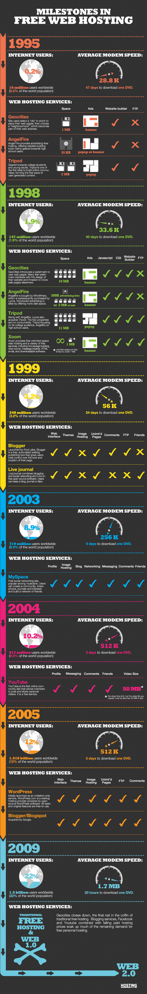 history-of-free-web-hosting