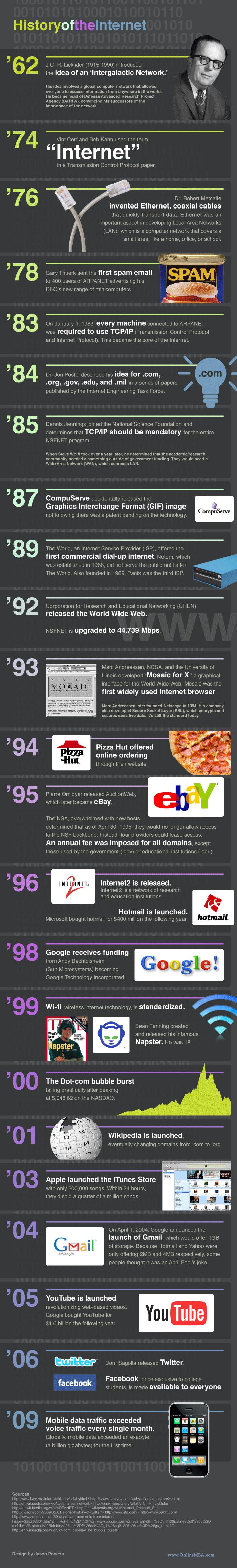 internet-history