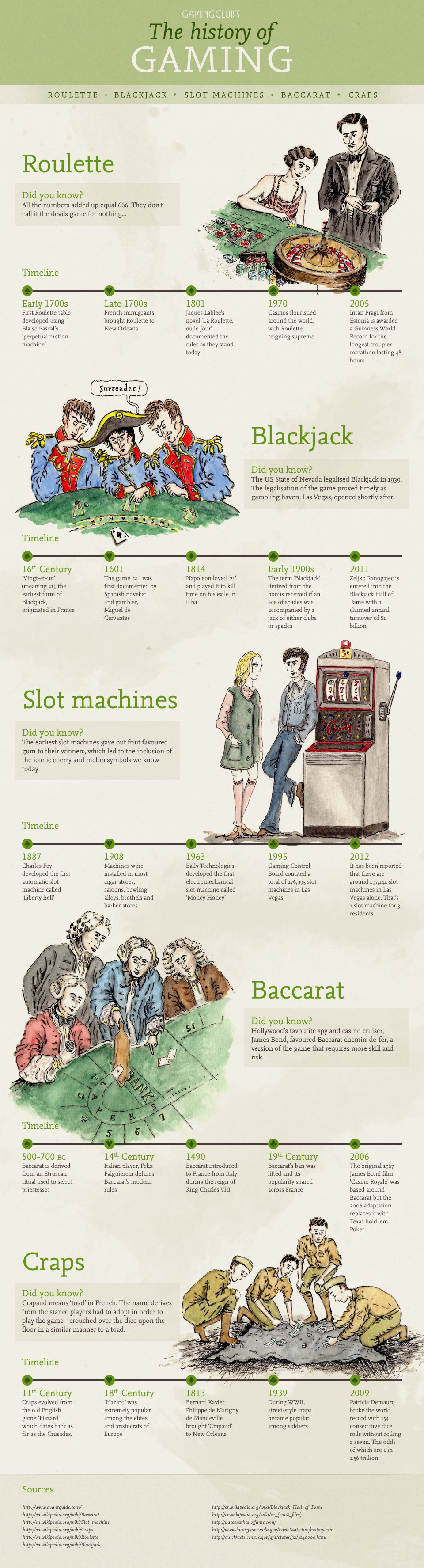 History of Gaming – Infographic